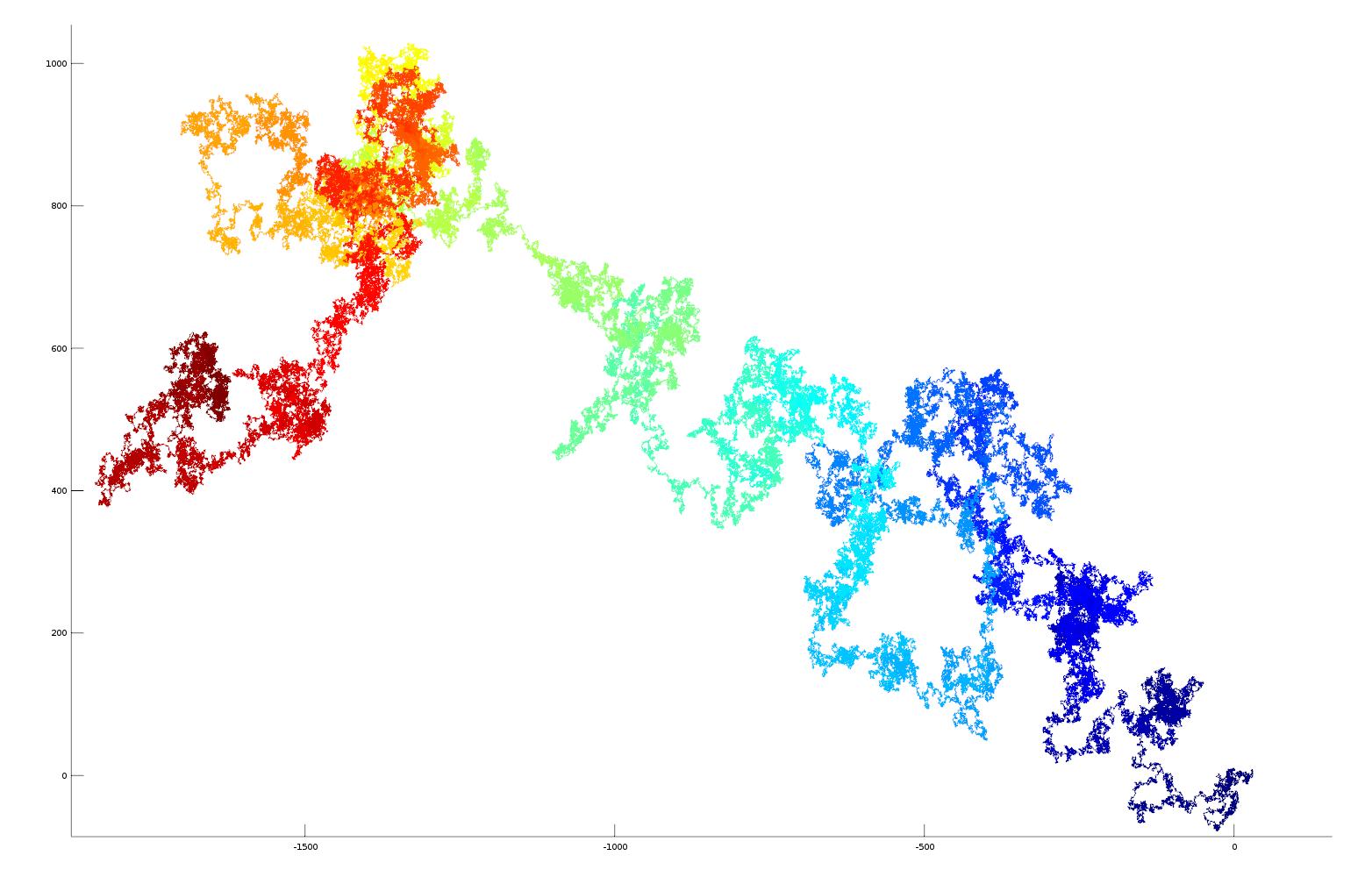 2D plot of e as vector