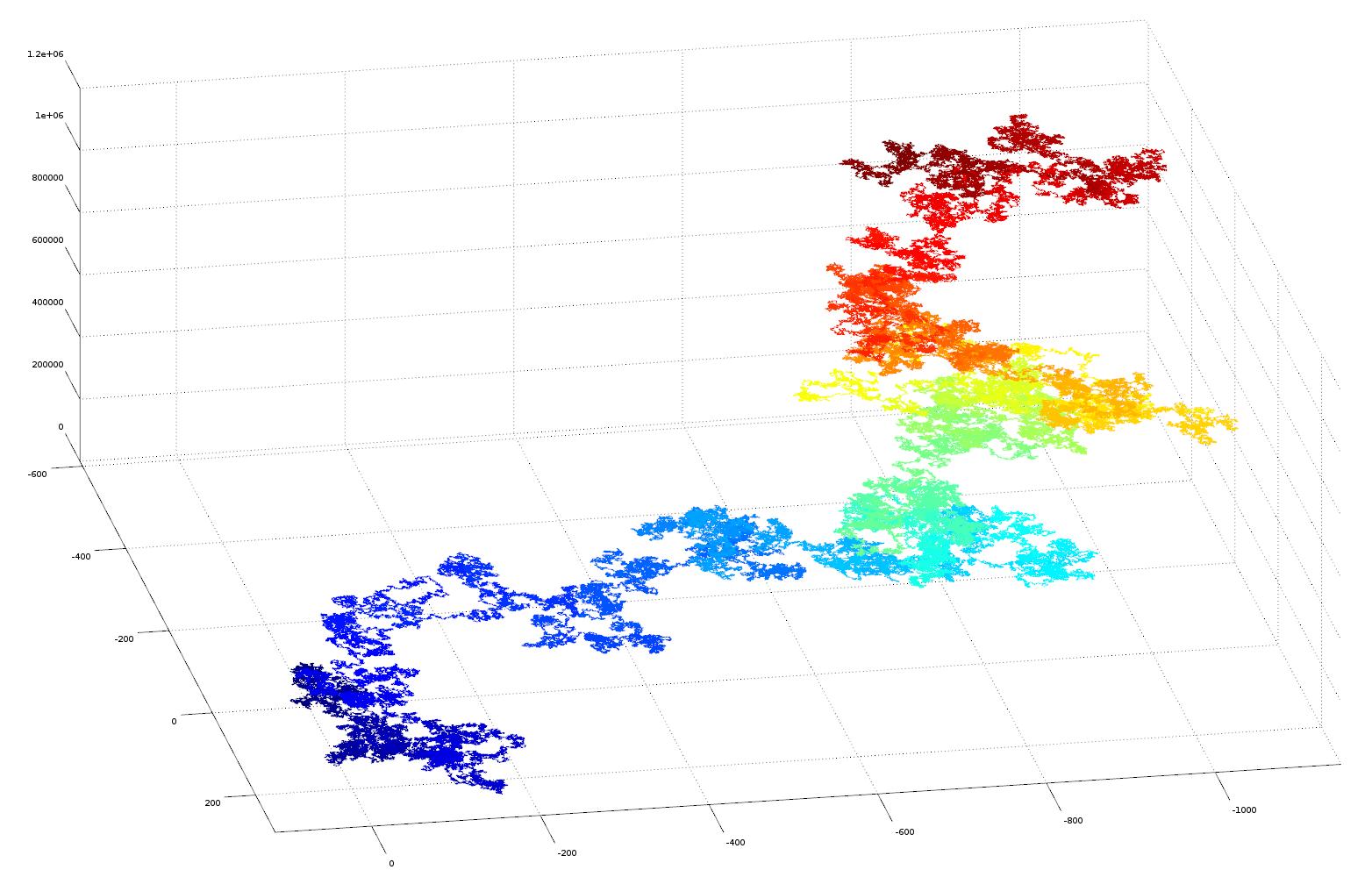 3D plot of pi as vector